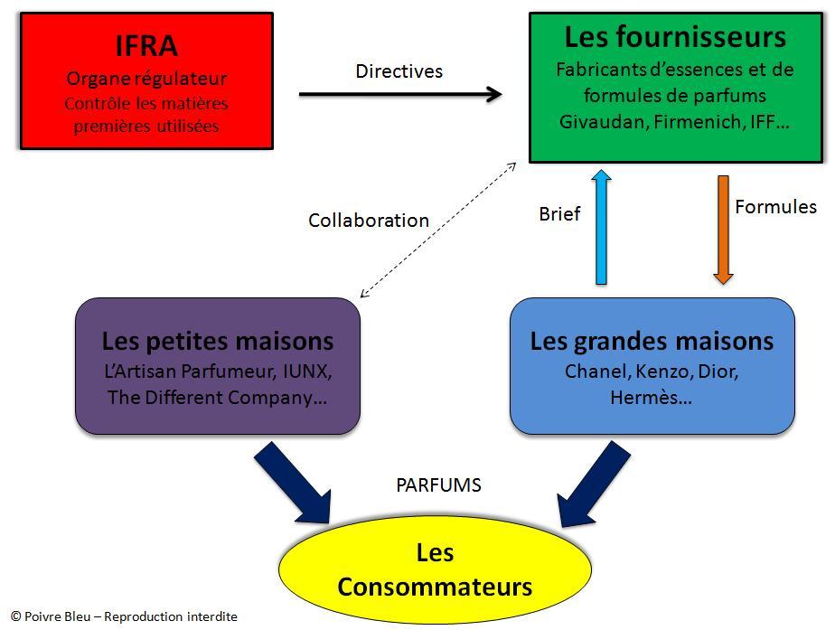 Acteurs De Du L'industrie Les ExpliquéPoivre ParfumSchéma Bleu 3A4RjL5